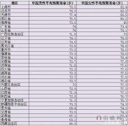 中国各省男女平均寿命(不算夭折和意外死亡) 为什么女性比男性活得更久